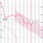 ゆるぴかダイエットグラフ