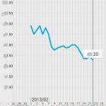 からだグラフ(体重グラフ)